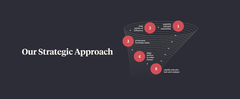 Pipeline Marketing Strategic Approach