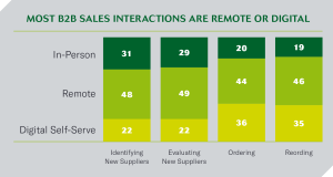 B2B Sales Interactions
